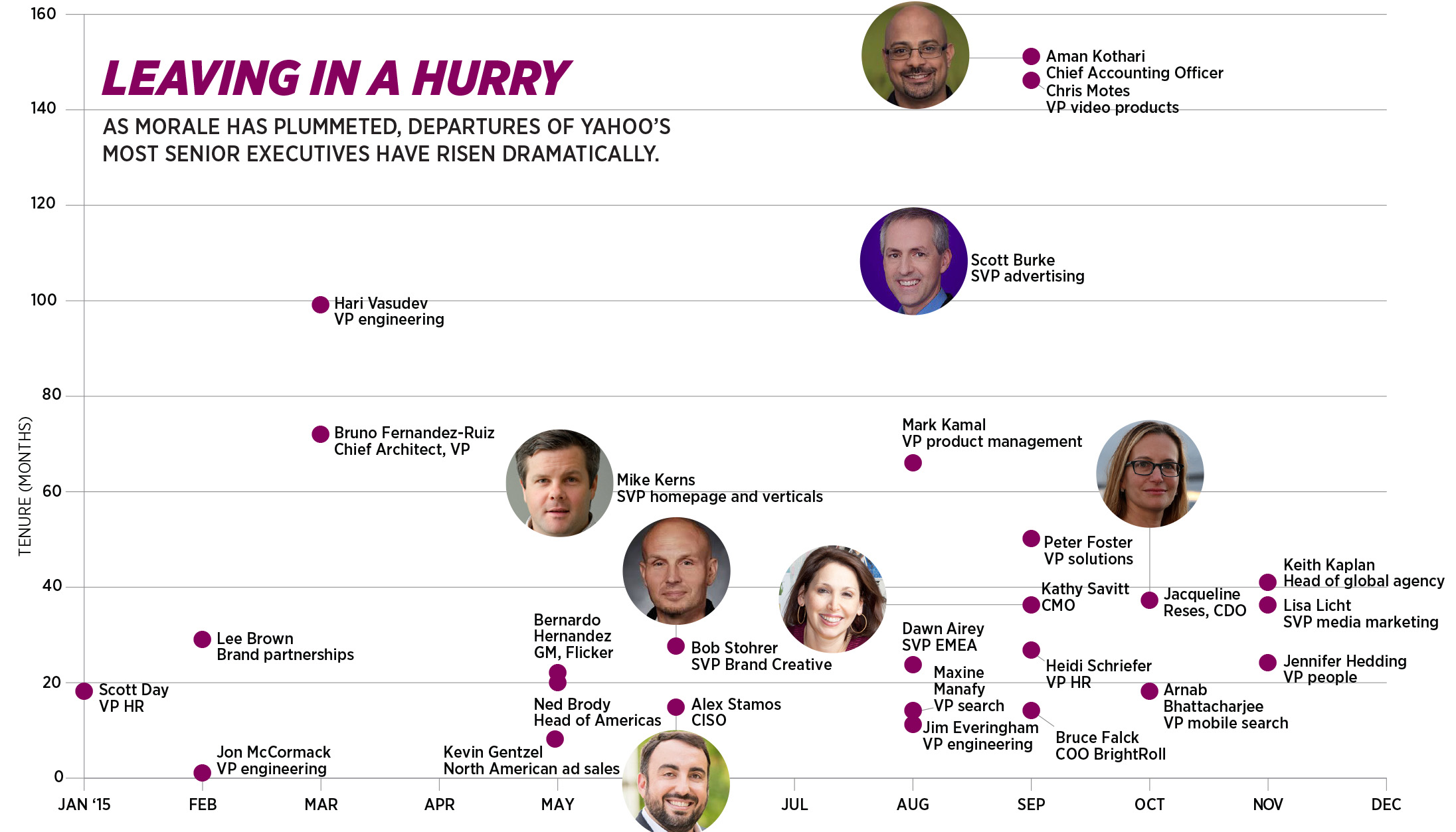 Should Marissa Mayer Focus On A Strong HR Strategy