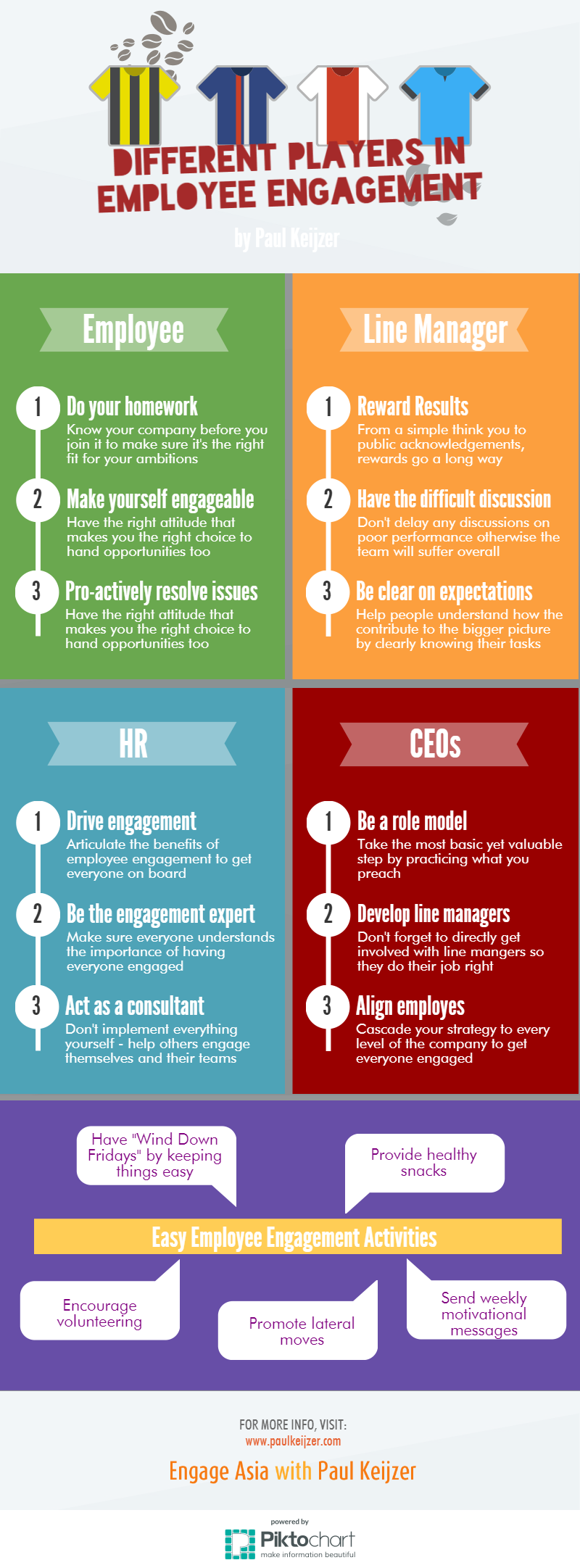 Different Players In Employee Engagement