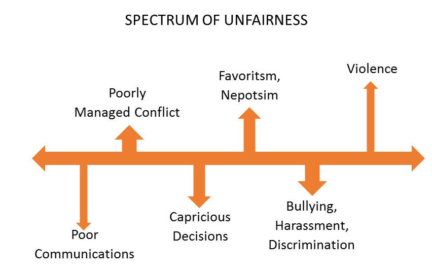 examples of unfairness in workplace Discrimination in the workplace occurs in different forms based on characteristics,  unfair policies, dismissals and conditions of employment  examples of.